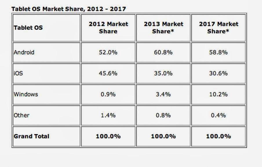 Android Rajanya Tablet OS Sekarang hingga 5 Tahun Mendatang