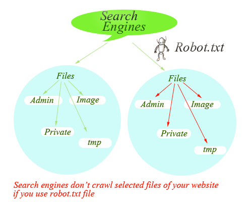 Robots.txt at phponwebsites