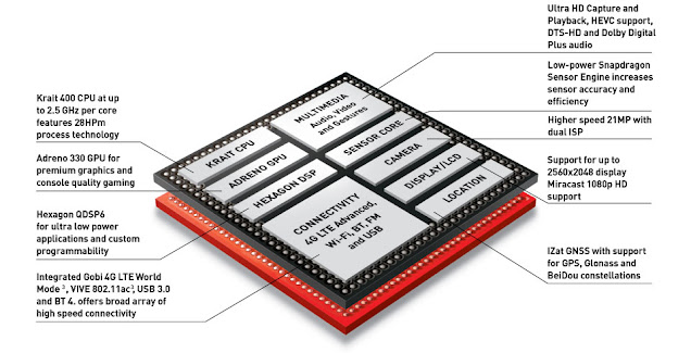 Qualcomm Snapdragon 801 Chip