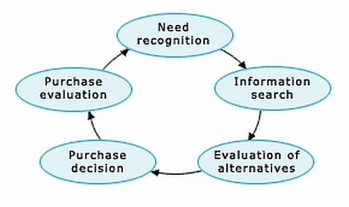 stages in consumer decision making process 5 stages of buying decision process how do consumers decide what and which product to buy here's the  consumer decision making process.