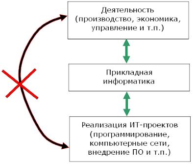 Что такое прикладная информатика