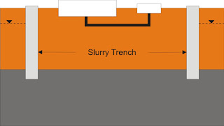 dewatering dengan Slurry trenches