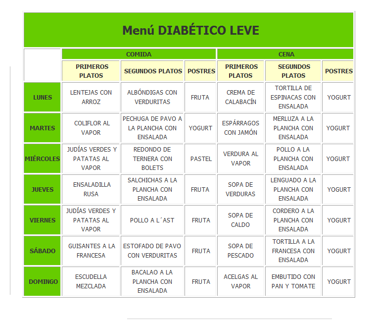 Dieta para diabeticos tipo 2: Ejemplo de dieta para