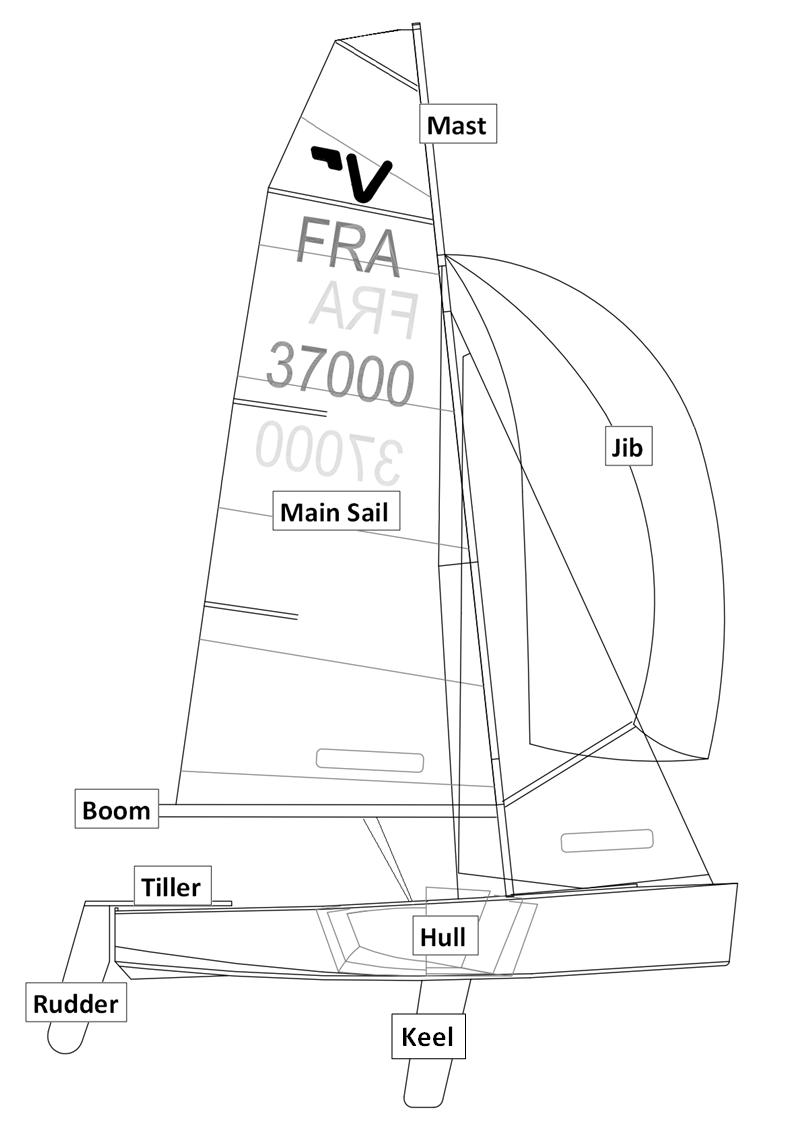 sailing  sailing terms