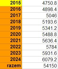 Limity wpłat na IKZE 2015 - 2024
