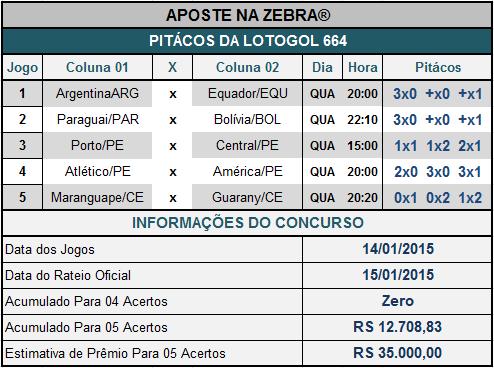 LOTOGOL 664 - PITÁCOS DA ZEBRA