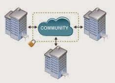 نموذج السحابة الجماعية  Community Cloud Model