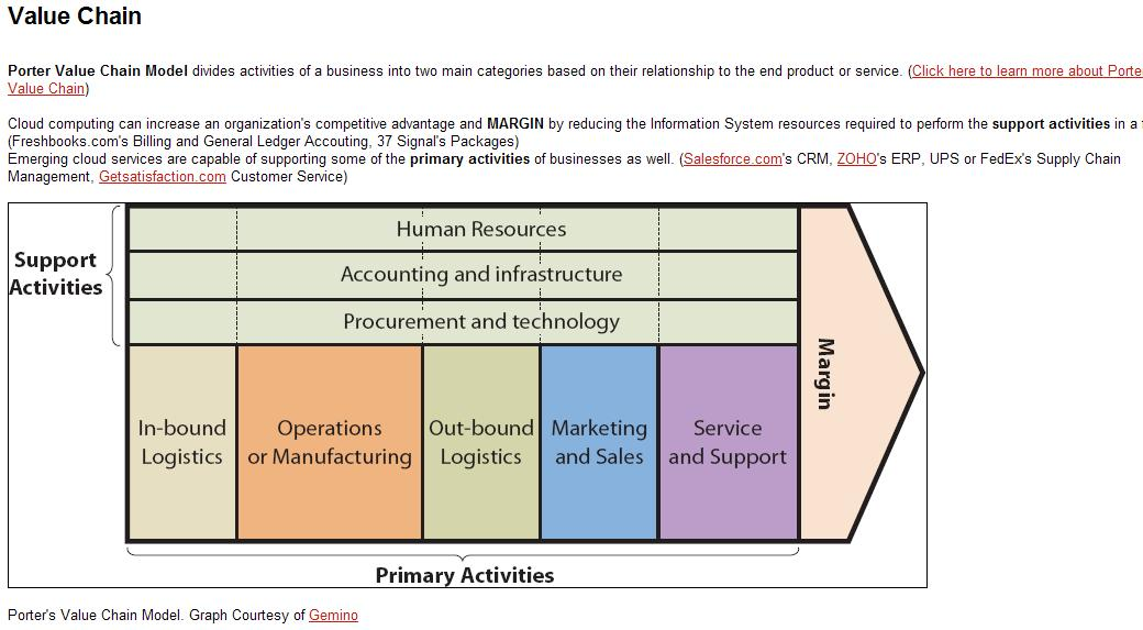 ups value chain analysis Businesses, including logistical services, supply chain management and e- commerce from this analysis one can see that through a relentless focus on customers, top quality products and services and the strategic use of it, ups has developed it into a core competency and has leveraged it to enter new businesses.