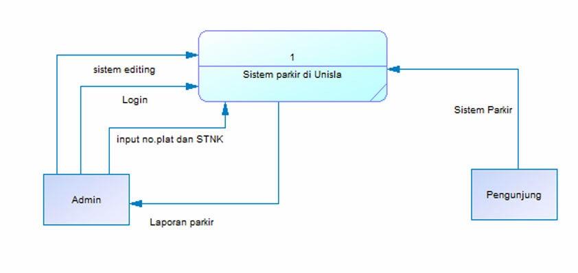 Diagram konteks 28 images contoh contoh diagram konteks sistem diagram konteks diagram konteks diagram konteks contoh contoh diagram konteks sistem ccuart Image collections