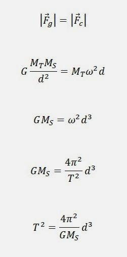 kepler2 Libros de texto (III): las elipses de Kepler.