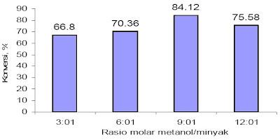 Rasio minyak-metanol dengan konversi biodiesel