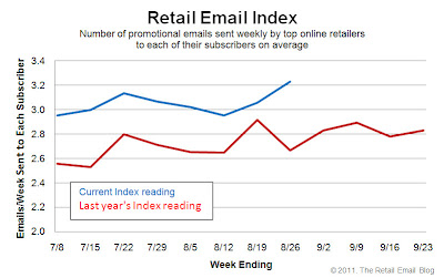 Click to view the Aug. 26, 2011 Retail Email Index larger