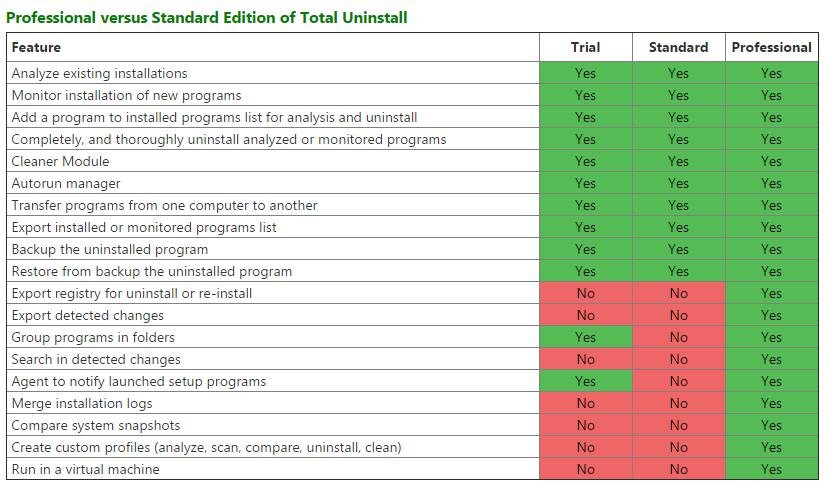 Perbedaan versi Total Uninstall