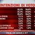 Ultimo sondaggio elettorale SWG ad Agorà