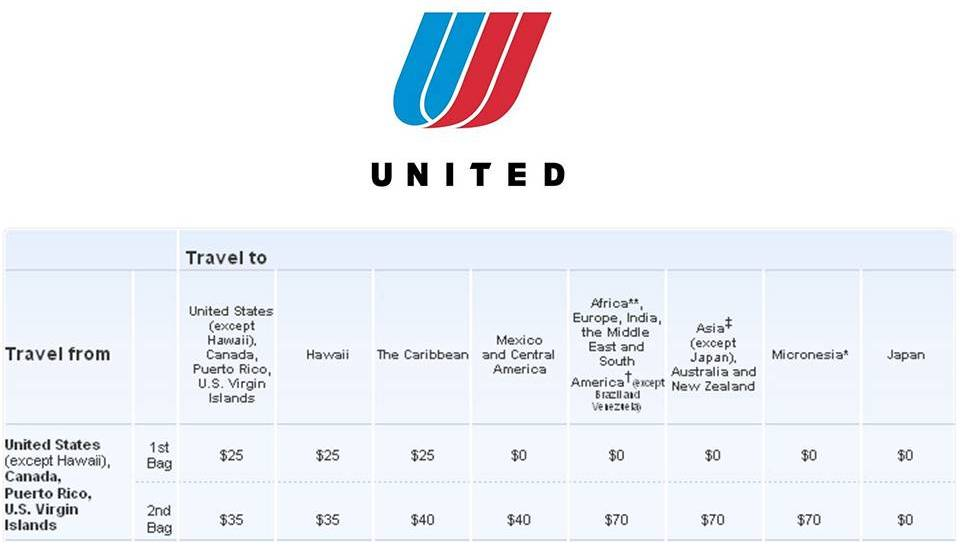 28 20 United Baggage Fees International United