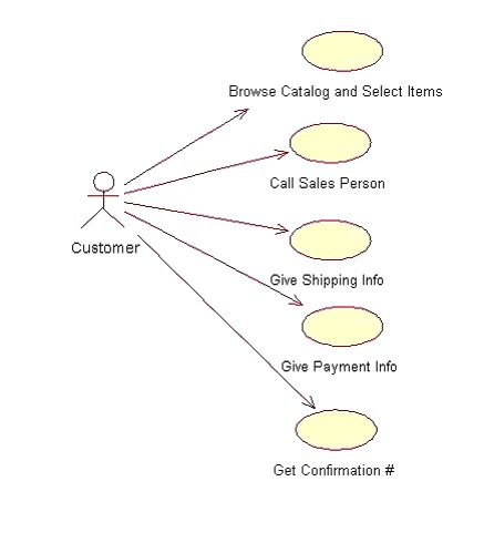 how to draw a use case diagram payrol