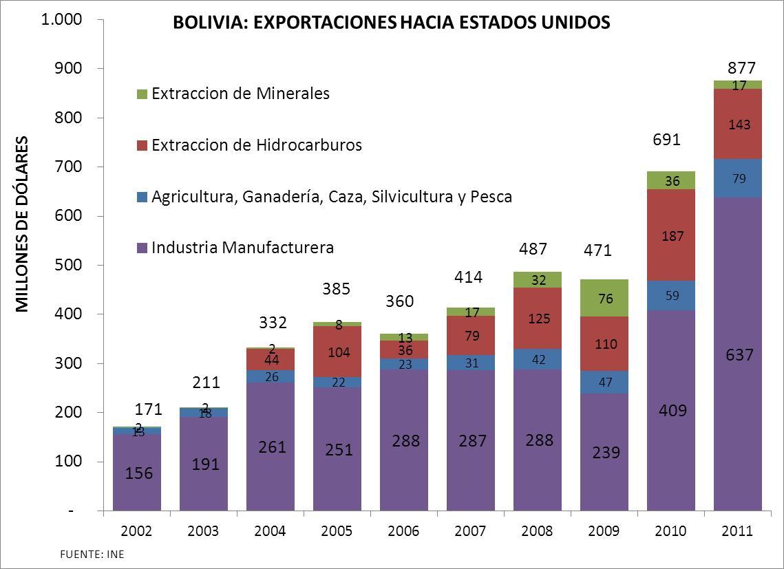 Exportaciones de Bolivia a Estados Unidos