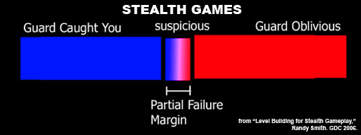 Partial failure margin for stealth games
