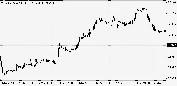 karakter pair AUD/USD