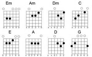 Акорди для гітари