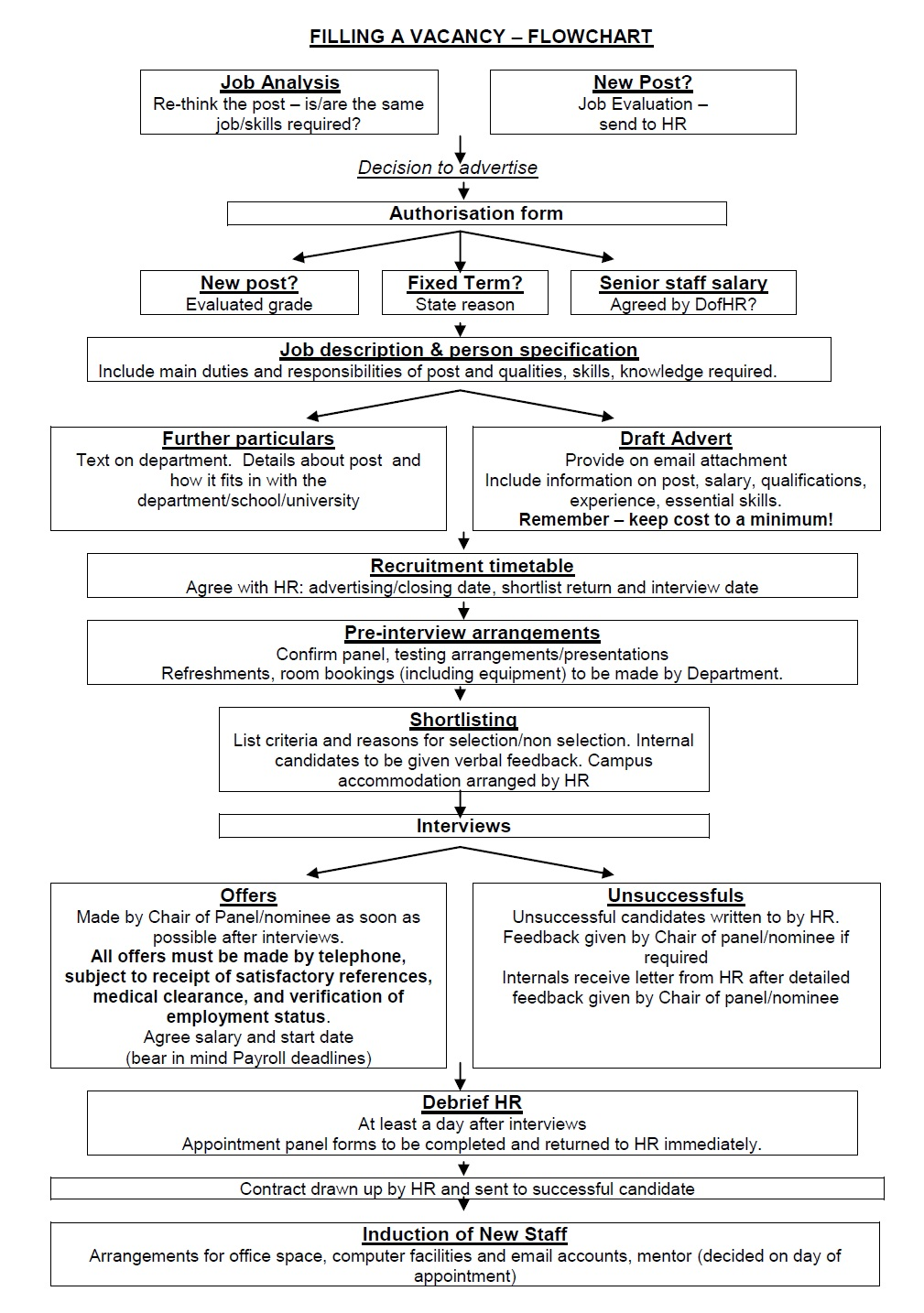 Interview questions tips how to clear interviews job interview job interview flowchart nvjuhfo Choice Image