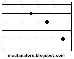 chord lagu peterpan-topeng