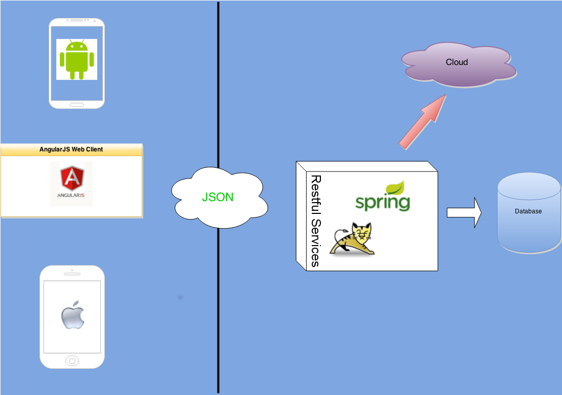Developers corner migrating spring web mvc from jsp to angularjs application structure ccuart Gallery