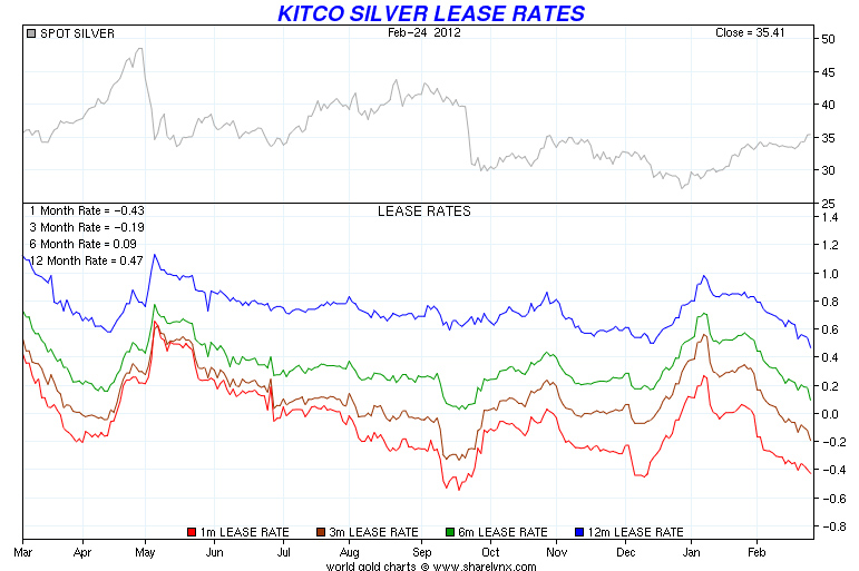 Gold lease rates lbma