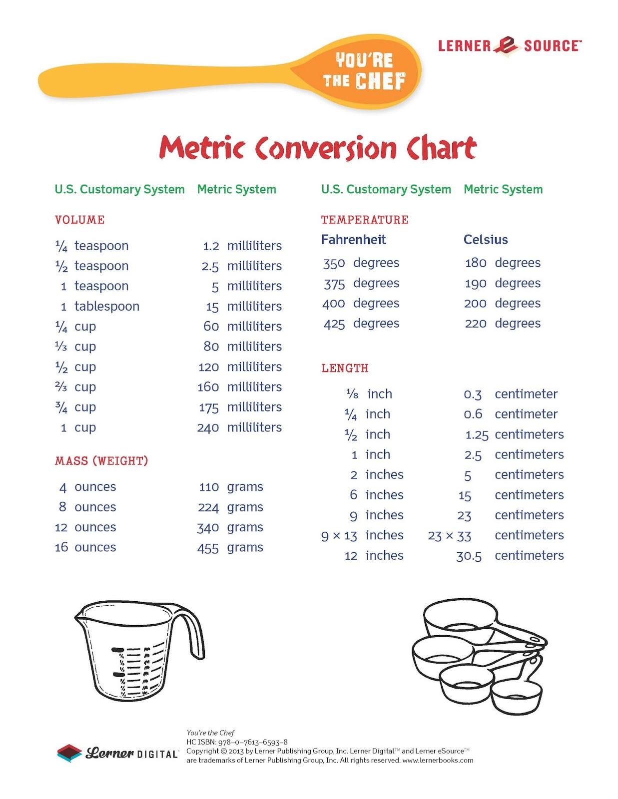 Conversion Chart Us To Metric 9119192 Es Youlandfo