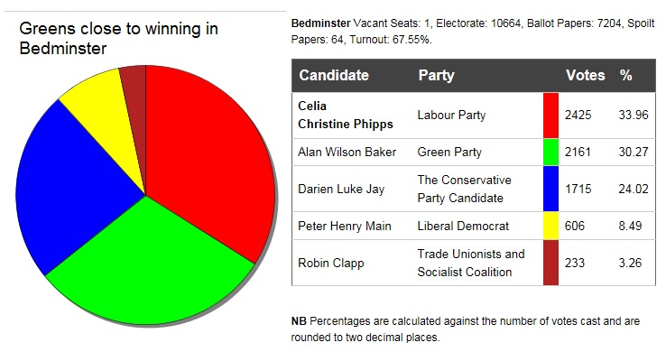 Greens can win in Bedminster in 2016, very close in 2015, main challengers to Labour