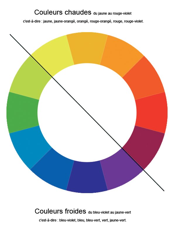 Atelier des arts plastiques de jaunay clan janvier 2011 - Couleurs opposees cercle chromatique ...