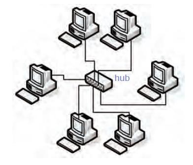 gambar topologi jaringan komputer bintang atau star