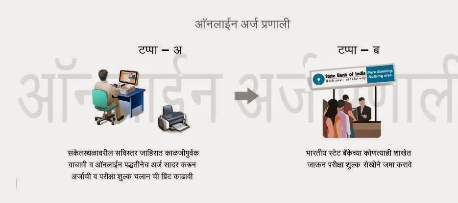 Application Procedure Marathi Nashik Shabri Adivasi Recruitment 2014