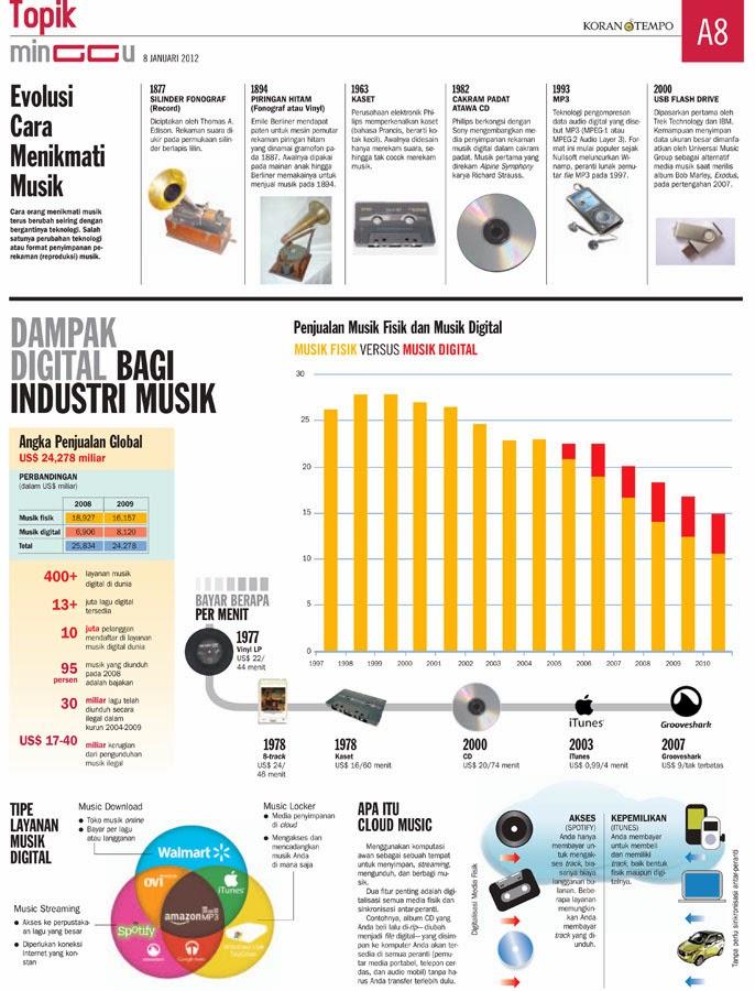 Infografis, Menampilkan Berita Dalam Bentuk Komunikasi
