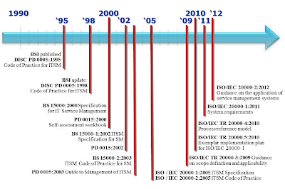 ISO/IEC 20000 Timeline