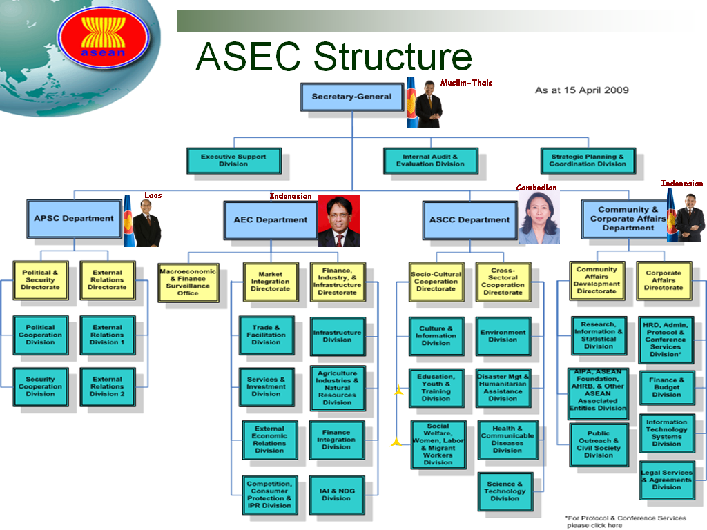 organizational structure and achievements of asean Defining and solving the organizational structure the organizational structure consists of activities such as towards the achievement of organizational aims.