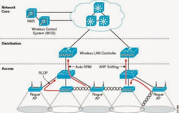 Networking introduction to the computer network architecture for Home wireless architecture