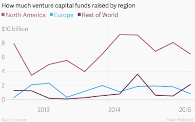 global Vc funding by regions : US  vs europe vs rest of world