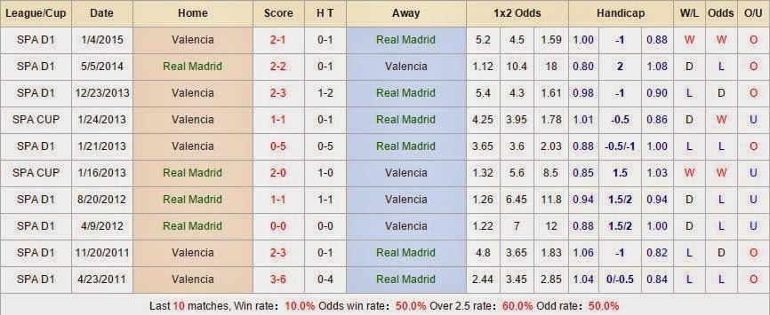 Soi kèo miễn phí Real Madrid vs Valencia