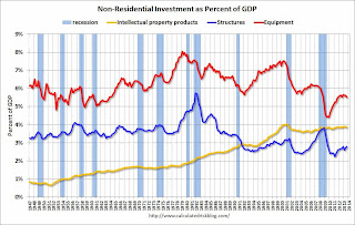 non-Residential Investment