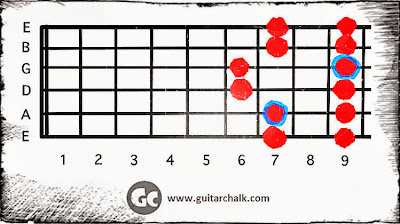 Pentatonic Major Guitar Scale Diagram