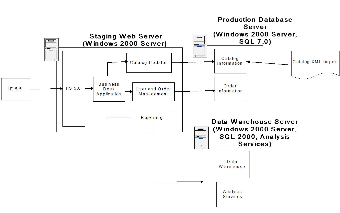 how to get starbucks delivered