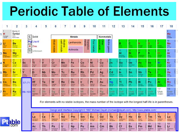 As Periodic Table Of Elements - newhairstylesformen2014.com
