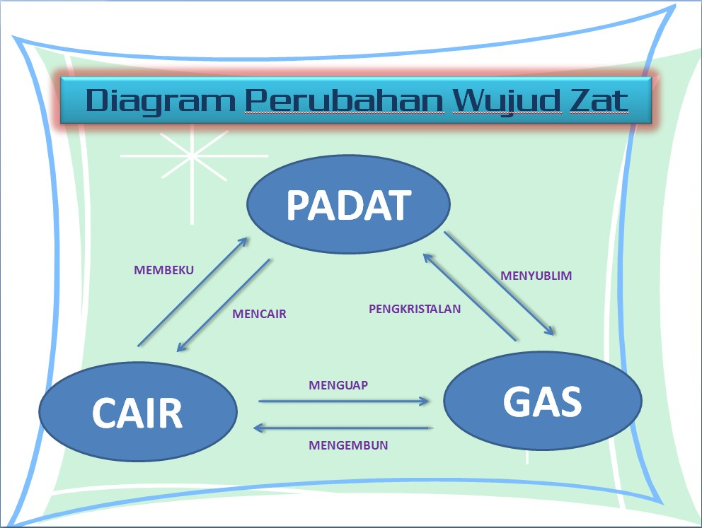 Wujud Benda Padat Cair Dan Gas Arrayhan Learning