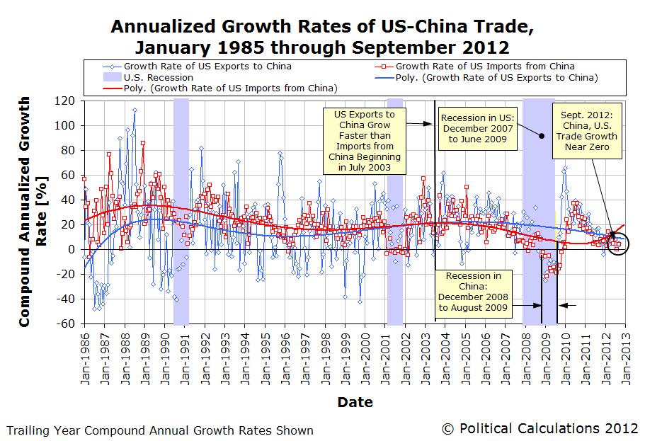 Business Rabbit Hole Report Us China Trade Flatlining Year Over