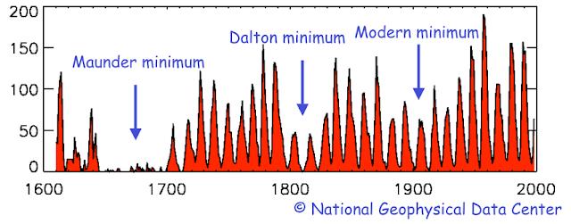 minimum moderne Dalton et Maunder