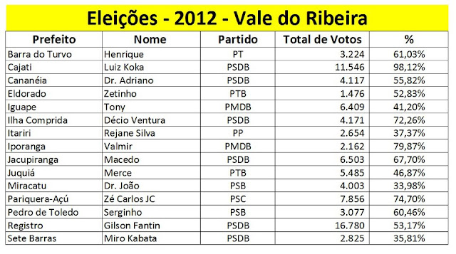 Prefeitos Eleitos no Vale do Ribeira - Eleição 2012