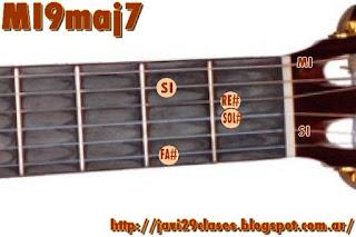 Acordes de guitarra Mayores con séptima Mayor y novena  9maj7 o maj9