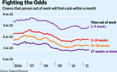 average time american unemployed works dont have a job