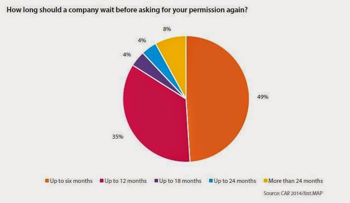DMA CAB 2014 - Perception of permission